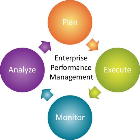 Enterprise performance management business strategy concept diagram illustration illustration