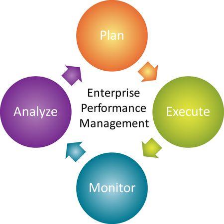 project planning: Enterprise performance management business strategy concept diagram illustration Stock Photo