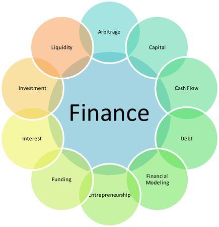mapa de procesos: Financiar componentes de gesti�n de negocios estrategia concepto diagrama de ilustraci�n  Foto de archivo