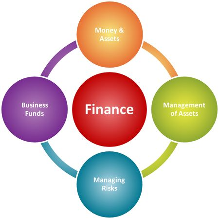 duties: Finance duties management business strategy concept diagram illustration  Stock Photo