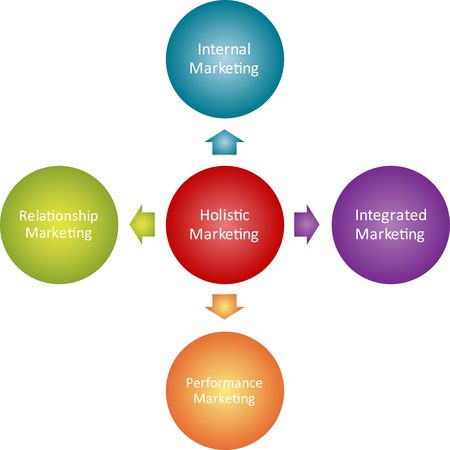 holistic: Holistic marketing business strategy management sales concept diagram illustration