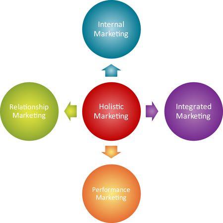 Holistic marketing business strategy management sales concept diagram illustration Stock Illustration - 6646272