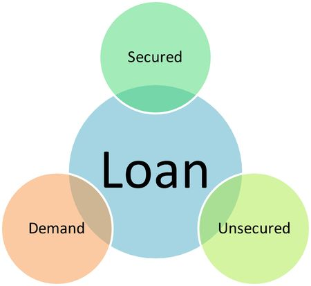 Loan types management business strategy concept diagram illustration illustration