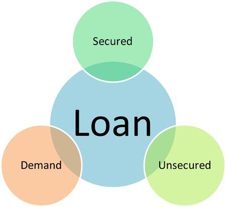 Loan types management business strategy concept diagram illustration Stock Illustration - 6706447
