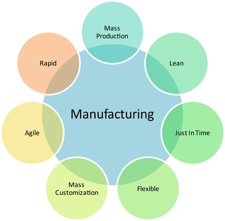 Productie management bedrijfsstrategie concept diagram illustratie