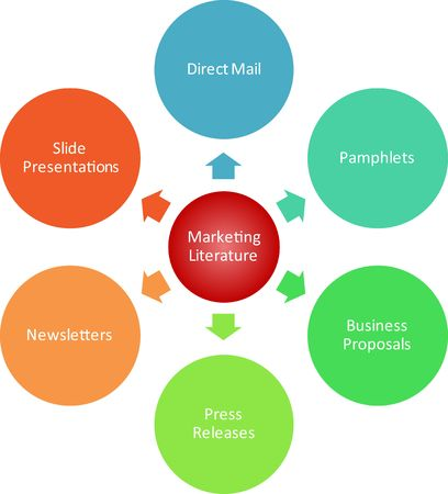 Marketing literature management business strategy diagram illustration Stock Illustration - 6706164