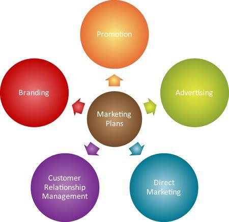 mindmap: Ilustraci�n de diagrama de estrategia de gesti�n de negocio de planes de marketing