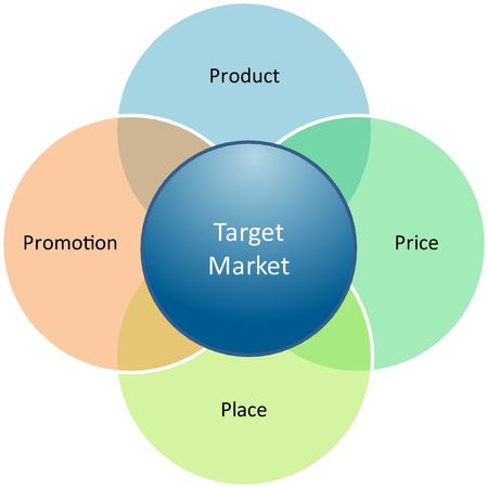 marketing mix: Marketing mix business diagram management strategy concept chart illustration