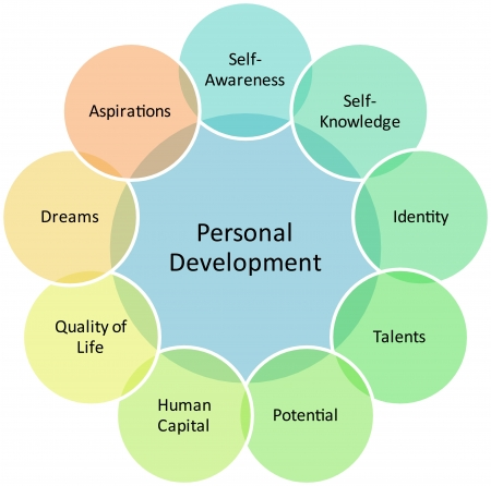 organization development: Personal development management business strategy concept diagram illustration