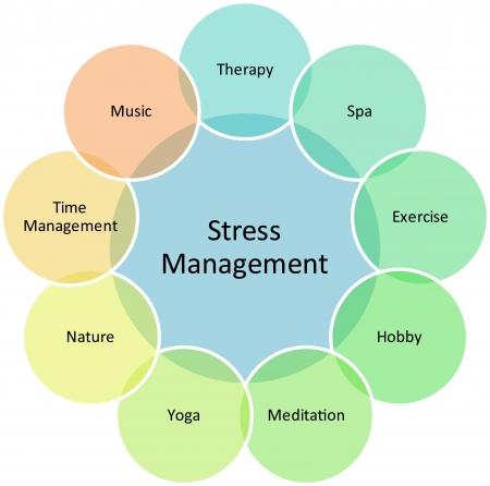 musicoterapia: Stress Management aziendale strategia concetto diagramma illustrazione
