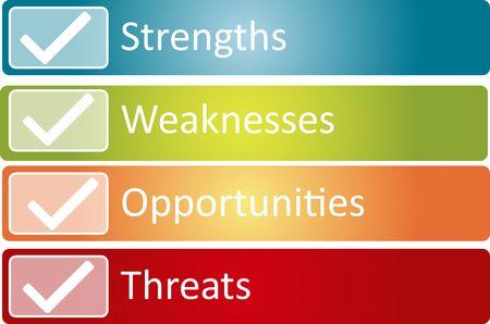 SWOT analysis business strategy management process concept diagram illustration Stock Illustration - 6706037