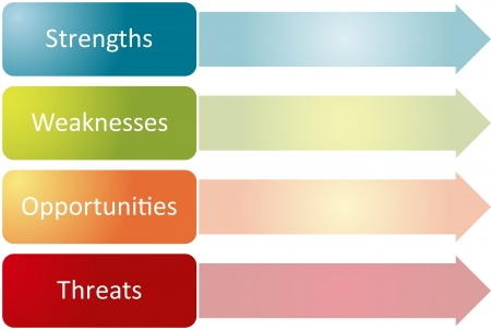 SWOT Analyse Business Strategie Management Prozess Konzept Diagramm Abbildung  Standard-Bild