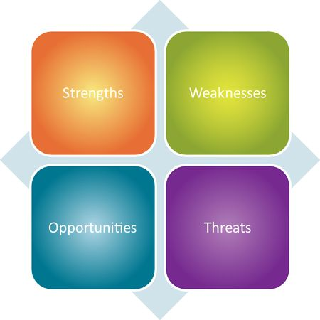 SWOT analysis business strategy management process concept diagram illustration Stock Illustration - 6706095