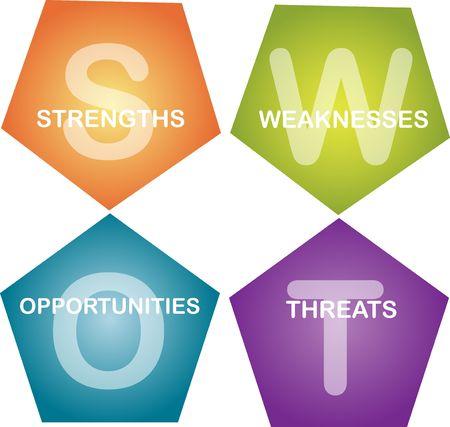swot: SWOT an�lisis negocio estrategia de administraci�n de proceso concepto diagrama de ilustraci�n