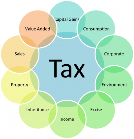 excise: Tax types management business strategy concept diagram illustration Stock Photo