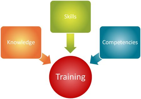Training components management business strategy concept diagram illustration illustration