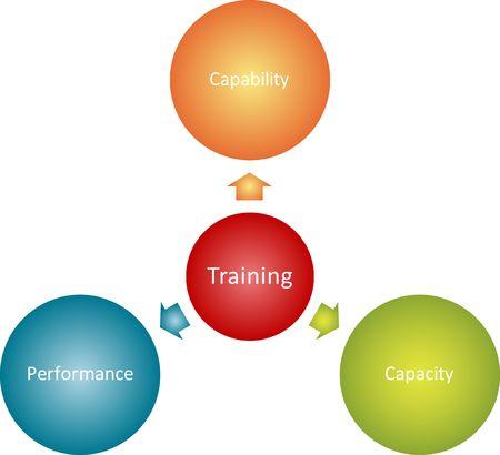 Training goals management business strategy concept diagram illustration Stock Illustration - 6706026