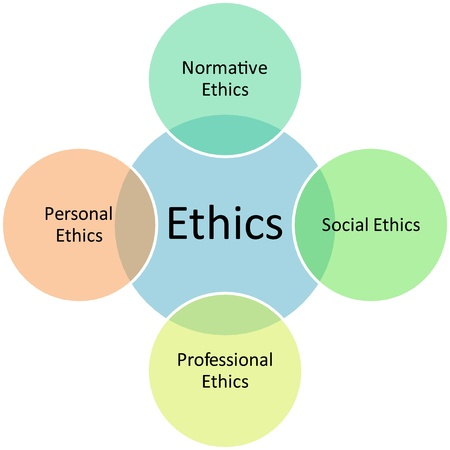 business ethics: Ethics types management business strategy concept diagram illustration