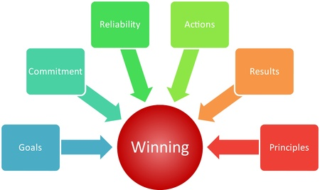 Winning qualities management business strategy concept diagram illustration Stock Illustration - 8634658