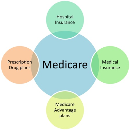 advantages: Medicare business diagram management strategy concept chart illustration