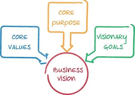 comp�titivit�: Vision core business concept gestion affaires strat�gie tableau blanc