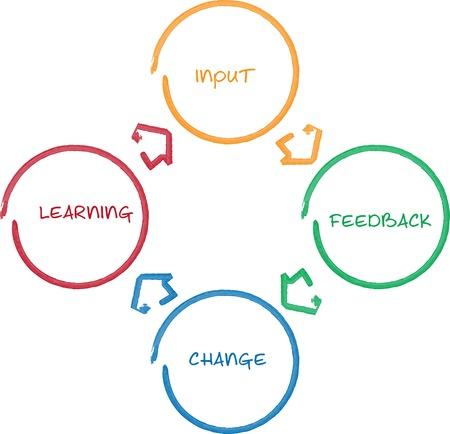 to continue: Diagrama de pizarra de estrategia de negocio mejora ciclo personal de aprendizaje Foto de archivo