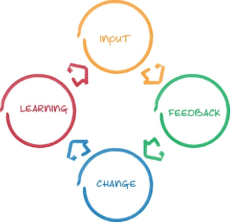 learning process: Learning improvement cycle staff business strategy whiteboard diagram