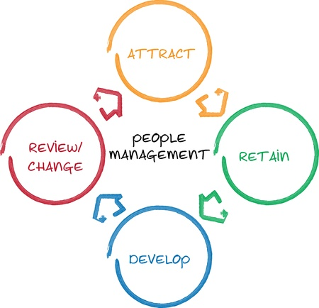 managing: People management business diagram whiteboard chart illustration