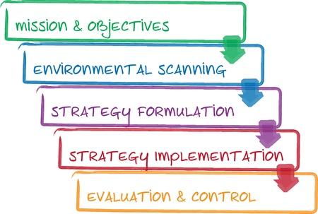 comp�titivit�: Diagramme de la gestion des affaires de strat�gie processus strat�gie tableau blanc