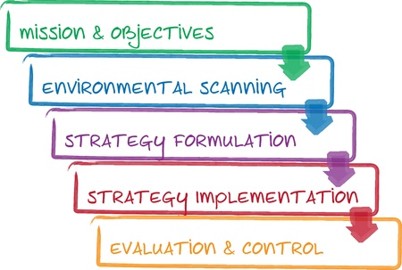 Strategy process business management strategy whiteboard diagram
