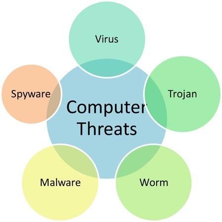 computer virus: Computer threats business venn diagram management strategy illustration