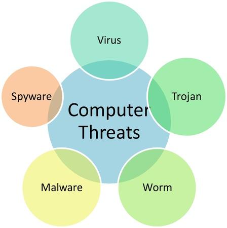 virus informatico: Ilustraci�n de estrategia de administraci�n de equipo amenazas negocios diagrama de venn
