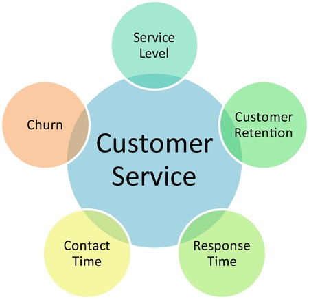 selling service: Customer service business diagram management strategy concept chart illustration