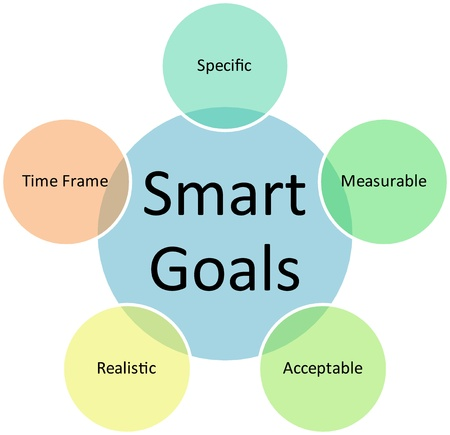 Smart goals business diagram management strategy concept chart illustration Stock Illustration - 9342838