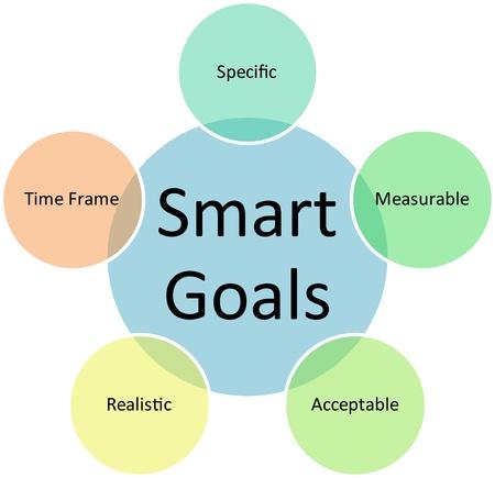 Smart-Ziele Diagramm Management Strategie Konzept Diagramm Abbildung business