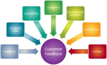 human resources strategy: Customer feedback business diagram management strategy concept chart illustration