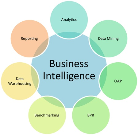 business intelligence technologydiagram management strategy concept chart illustration Stock Illustration - 9342840