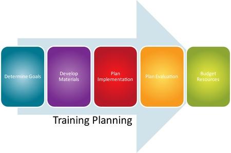 management training: Training planning business diagram management strategy concept chart illustration