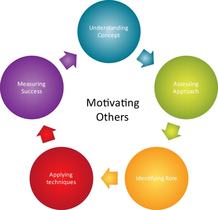 others: Motivating others business diagram management strategy concept chart illustration Stock Photo