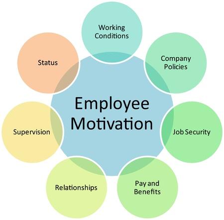 Employee motivation business diagram management strategy concept chart illustration illustration