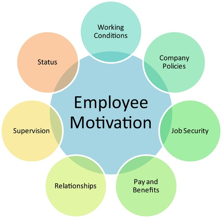 benefits: Employee motivation business diagram management strategy concept chart illustration