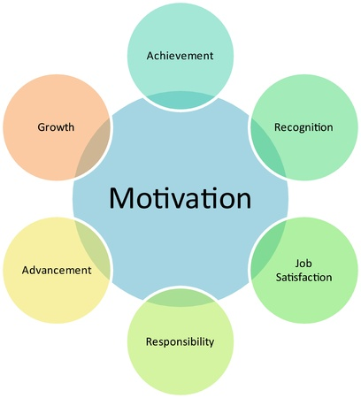 employee satisfaction: Motivation business diagram management strategy concept chart illustration