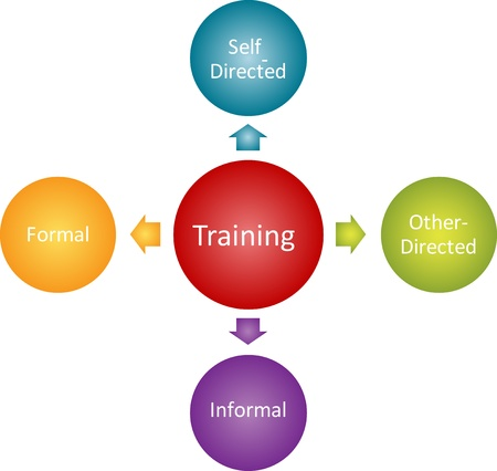 informal: Training types business diagram management strategy concept chart illustration Stock Photo