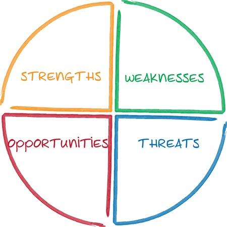 swot: Illustrazione whiteboard strategia del processo di gestione diagramma SWOT analisi aziendale