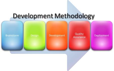 resentation: Development methedology computer program diagram concept chart illustration