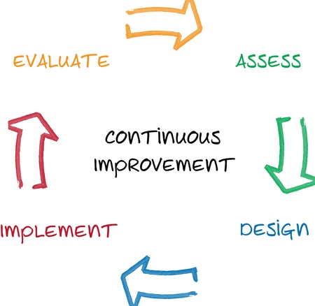 design process: Continuous improvement management business diagram whiteboard chart illustration