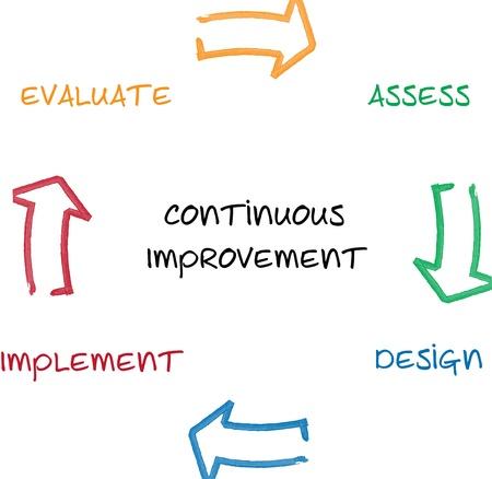 implement: Miglioramento continuo gestione aziendale diagramma whiteboard grafico illustrazione