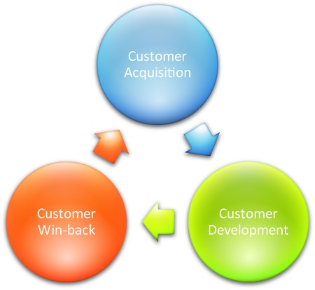 Consumer lifecycle marketing business diagram management strategy concept chart   illustration Stock Illustration - 9342859