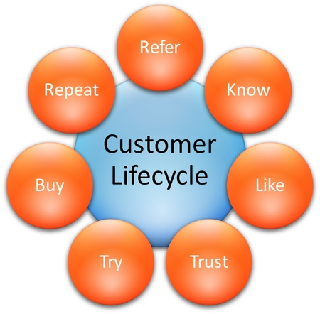 Consumer lifecycle marketing business diagram management strategy concept chart   illustration Stock Illustration - 9342857