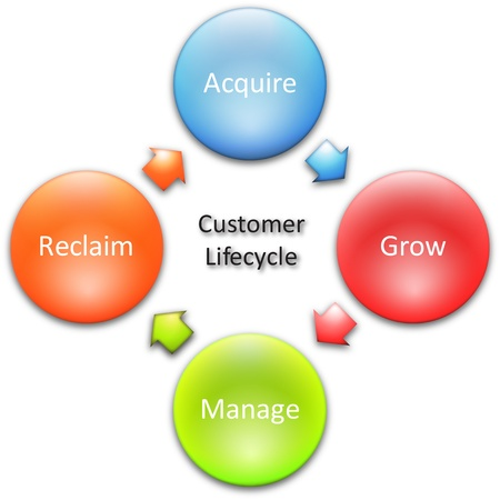 resentation: Consumer lifecycle marketing business diagram management strategy concept chart   illustration